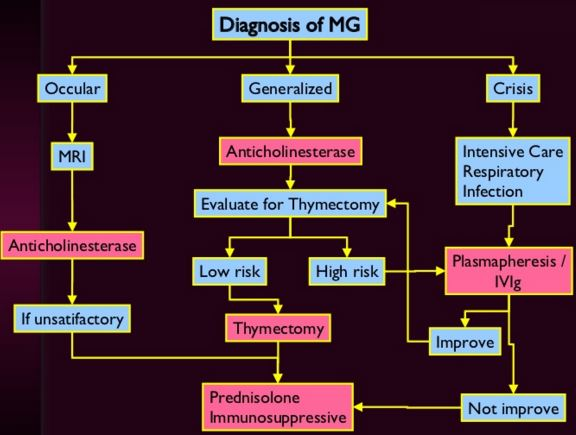diagnsois of myasthenia crisis
